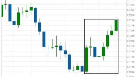 AUD/USD excessive bearish movement
