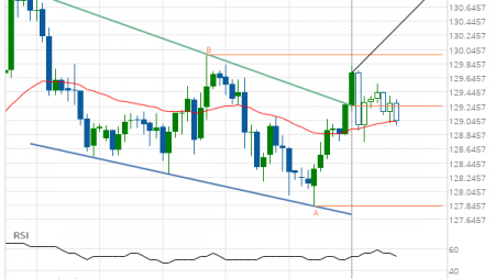 EUR/JPY up to 130.8875