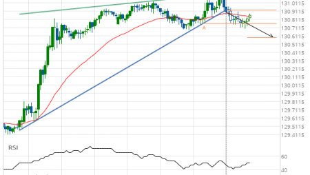 EUR/JPY down to 130.5916
