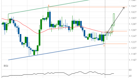 EUR/CHF up to 1.1343