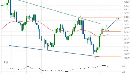 EUR/CAD up to 1.5261