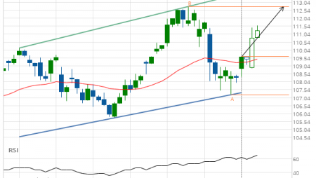 Microsoft Corporation (MSFT) up to 112.78