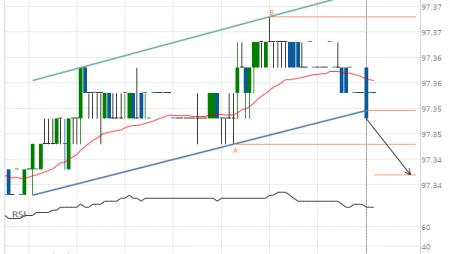 Eurodollar (GE) down to 97.34