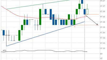 Eurodollar (GE) down to 97.35