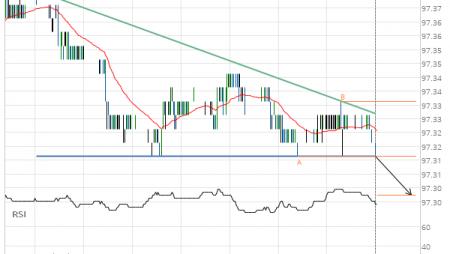 Eurodollar (GE) down to 97.30