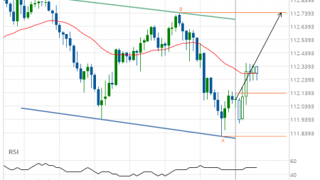 USD/JPY Channel Down Target: 112.7420