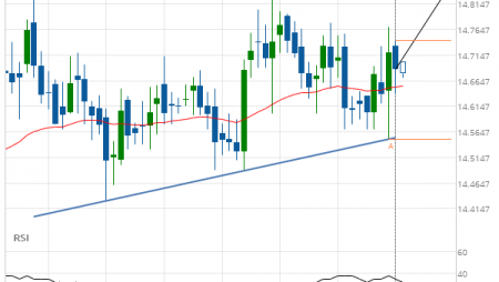 XAG/USD Ascending Triangle Target: 14.8400