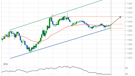 EUR/USD Channel Up Target: 1.1413