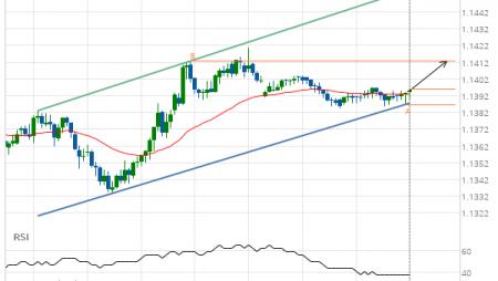 EUR/USD Channel Up Target: 1.1413