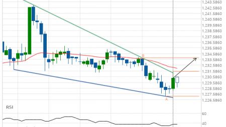 XAU/USD Falling Wedge Target: 1233.8800