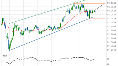 USD/JPY Channel Up Target: 112.5630