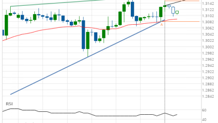 USD/CAD Rising Wedge Target: 1.3159