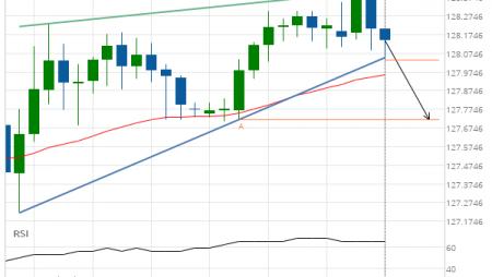 EUR/JPY Rising Wedge Target: 127.7200