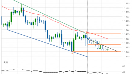 EUR/USD Channel Down Target: 1.1334
