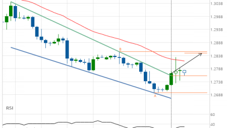 GBP/USD Channel Down Target: 1.2847