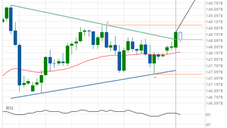 GBP/JPY up to 150.0334