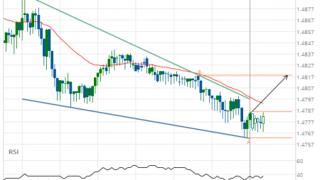 EUR/CAD up to 1.4819