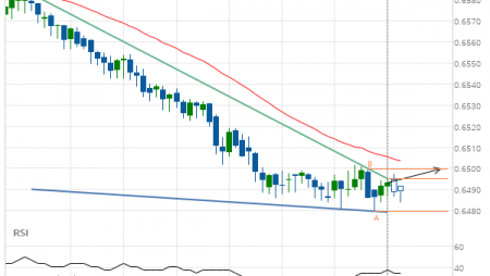 NZD/USD up to 0.6500