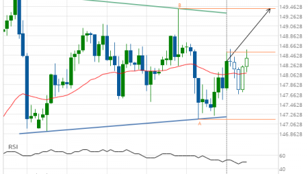 GBP/JPY up to 149.4190