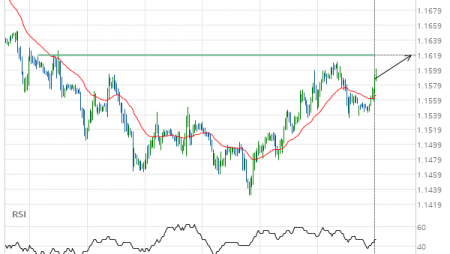 EUR/USD up to 1.1619