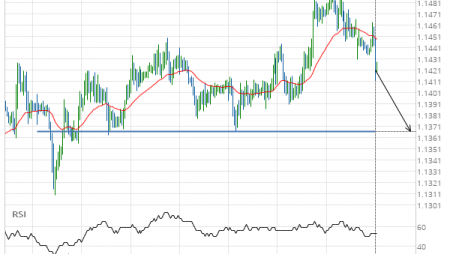 EUR/CHF down to 1.1367