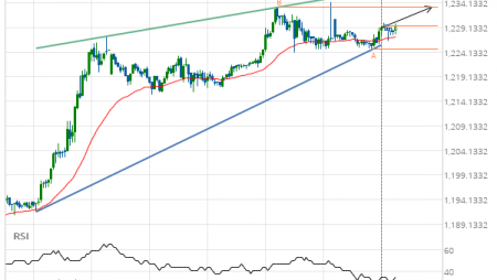 XAU/USD up to 1233.2800