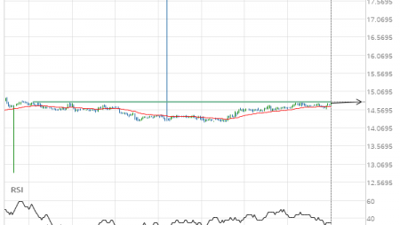 XAG/USD up to 14.7900
