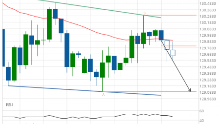 EUR/JPY down to 129.0900