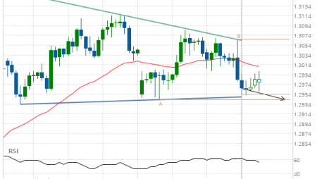 GBP/CHF down to 1.2943
