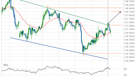 GBP/JPY up to 148.1950