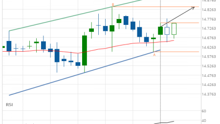 XAG/USD up to 14.8400