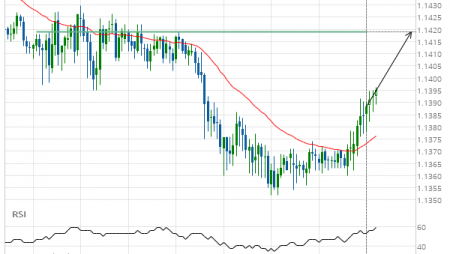 EUR/CHF up to 1.1419
