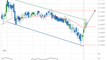 XAG/USD up to 14.7090