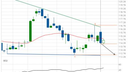 Jpmorgan Chase & Co. (JPM) down to 112.52