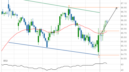 Exxon Mobil Corp. (XOM) up to 86.89