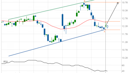 General Electric Co. (GE) up to 13.78