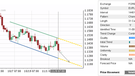 Daily Forex Update: EUR/USD