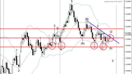 Daily Forex Update: EUR/CAD