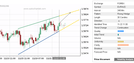 Daily Forex Update: EUR/AUD