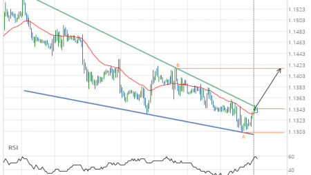 EUR/USD Falling Wedge Target: 1.1416
