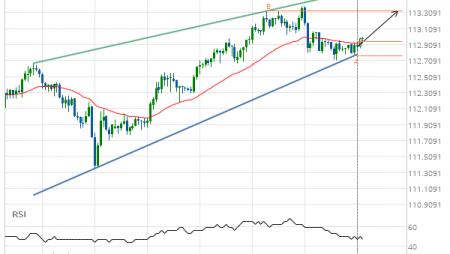 USD/JPY Rising Wedge Target: 113.3280