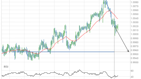 USD/CHF Support Target: 0.9958
