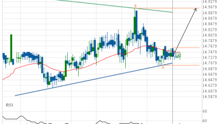 XAG/USD Triangle Target: 14.9050