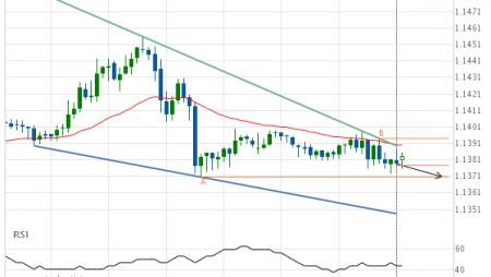 EUR/USD Falling Wedge Target: 1.1371