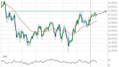 USD/JPY Resistance Target: 113.3900