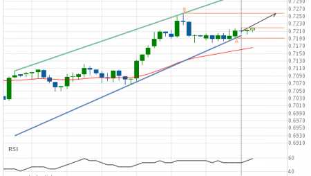 AUD/USD Channel Up Target: 0.7258