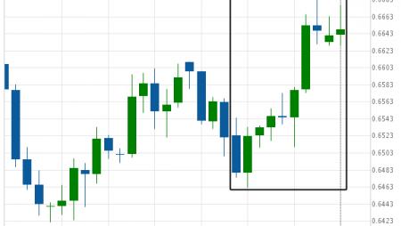 NZD/USD Big Movement Target: