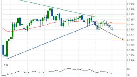 USD/CHF Triangle Target: 1.0004