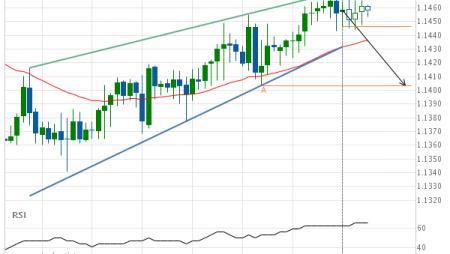 EUR/CHF Rising Wedge Target: 1.1403