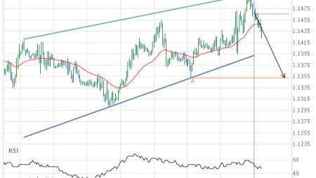 EUR/USD Rising Wedge Target: 1.1353